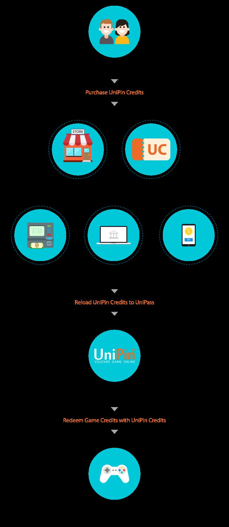 UniPin Wallet Flow